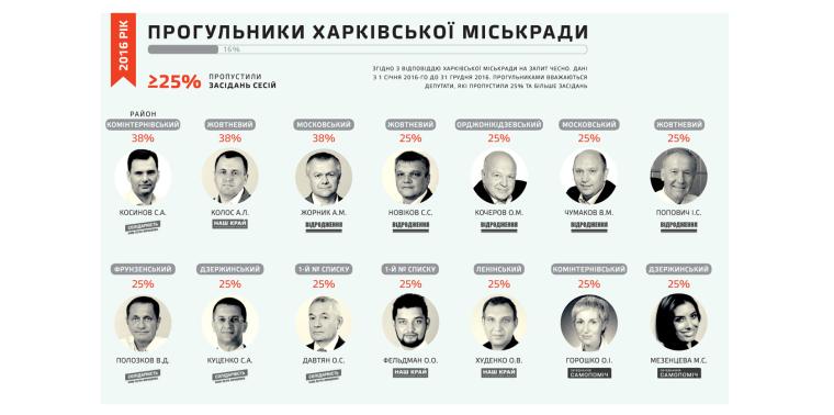 Прогульщики Харьковского горсовета в 2016 году/chesno.org
