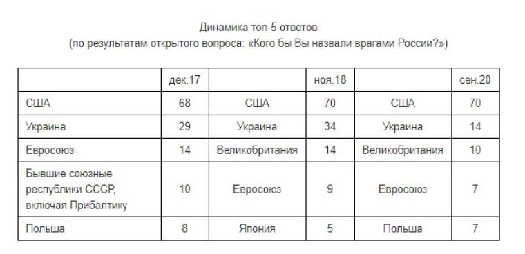Динаміка відповідей росіян щодо того, яку країну вони вважають ворогом РФ
