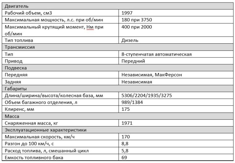 Технические характеристики Opel Zafira Life BlueHDi 180 АКПП-8