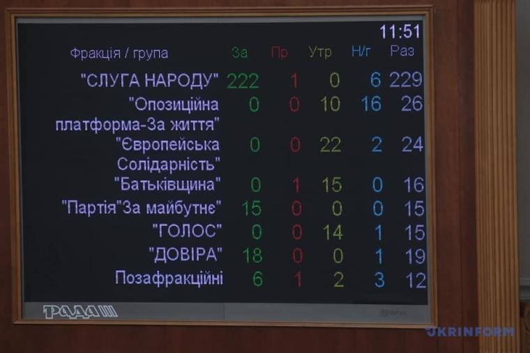 Соответствующее решение поддержали 261 парламентарий