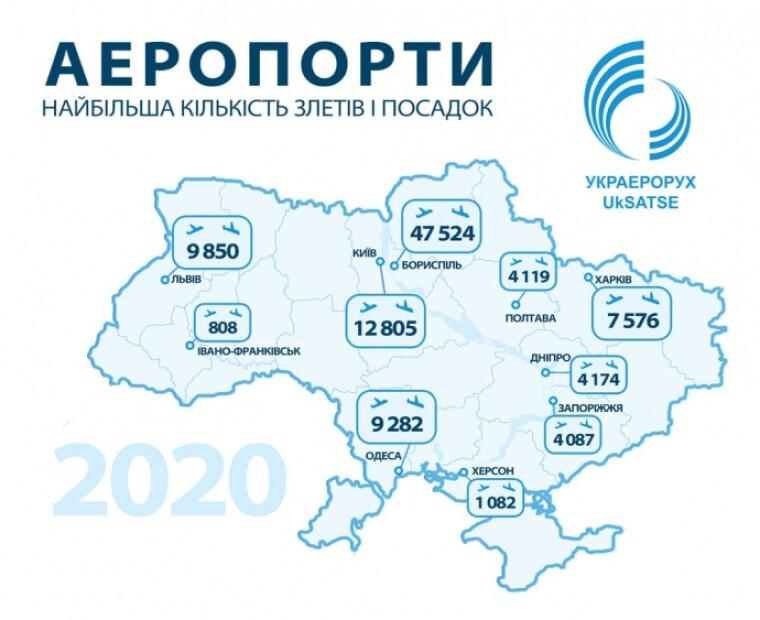 Завантаженість аеропортів у 2020 році