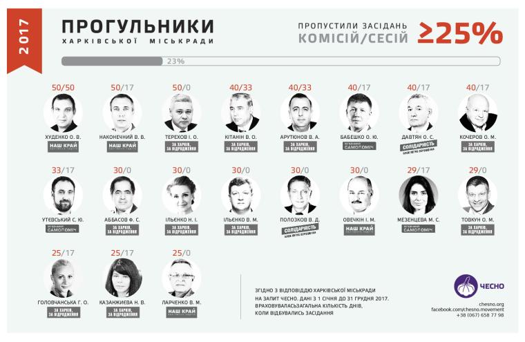 Прогульщики Харьковского горсовета в 2017 году/chesno.org