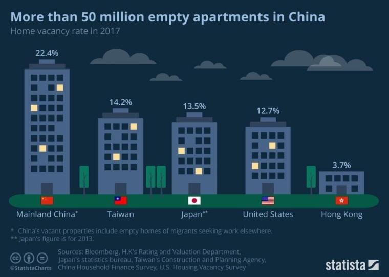 Пустующее жилье в Китае / Источник: Bloomberg