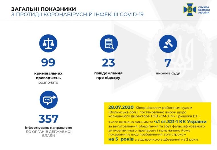 По материалам СБУ зарегистрировано 99 уголовных производств в отношении преступлений и злоупотреблений на пандемии