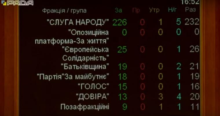 Верховная Рада на заседании 1 июля приняла законопроект №5506 «О коренных народах Украины»
