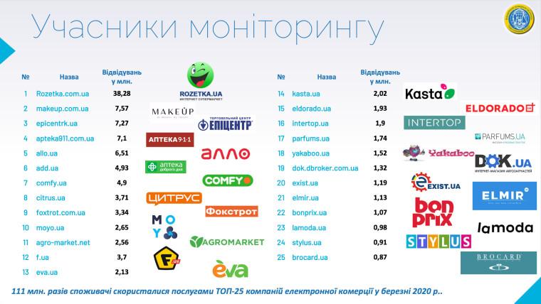 В ииследовании эксперты изучали данные по топ-25 брендов Украины