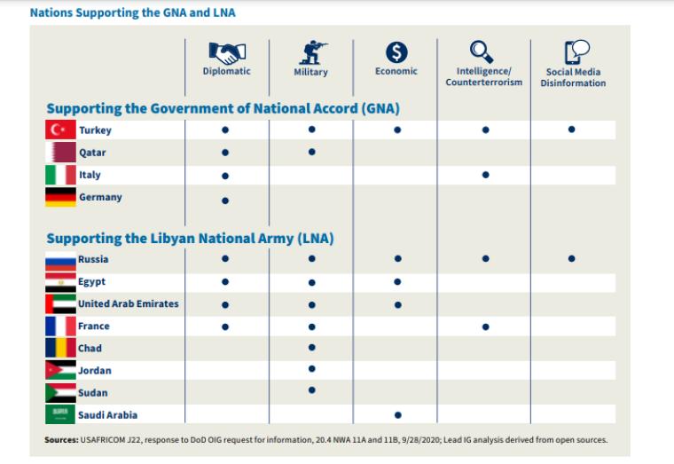 Страны, которые оказывают поддержку признанному ООН ливийскому правительству и силам Халифы Хафтара, пытающегося его свергнуть
