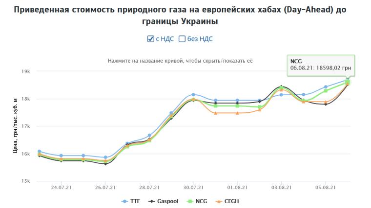 Джерело: Українська енергетична біржа