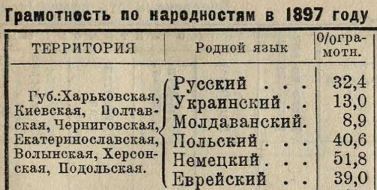 Рівень писемності на терені України в 1897 р. / Национальная политика ВКП(б) в цифрах, Москва, 1930