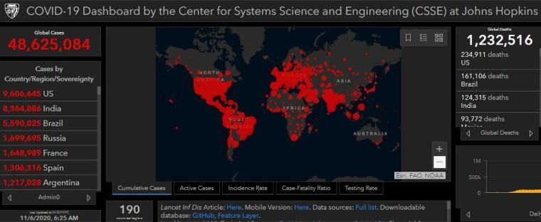 Коронавірус у світі станом на 6 листопада