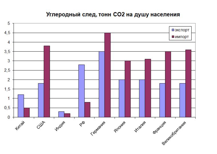 Углеродный след, тонн CO2 на человека