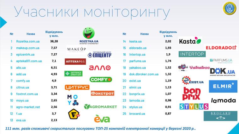 """Источник: ОО """"Союз потребителей Украины"""""""