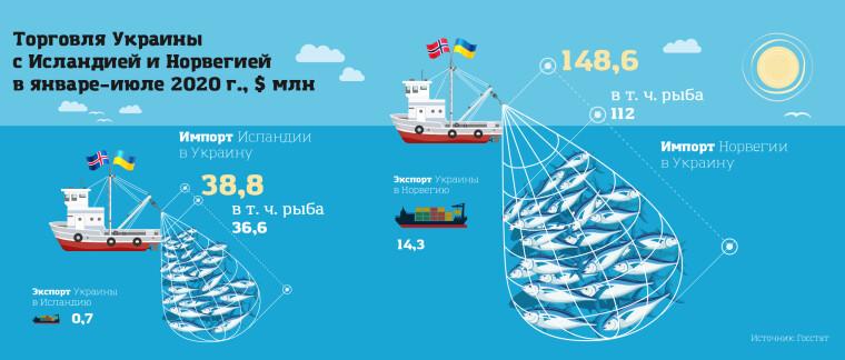 """Торгівля України з Ісландією і Норвегією/""""Власть денег"""""""