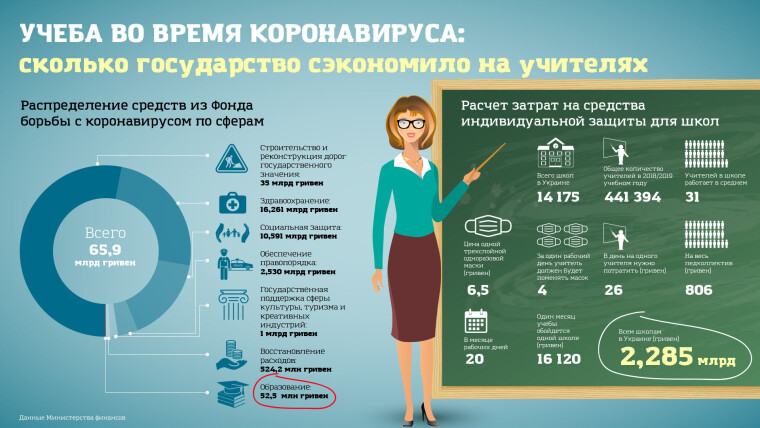 Инфографика: Сколько учителям придется потратить на маски