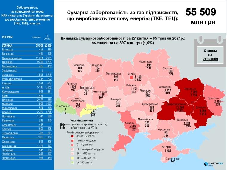 """источник: НАК """"Нафтогаз Украины"""""""