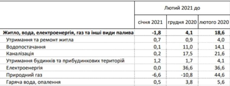Зміна комунальних тарифів