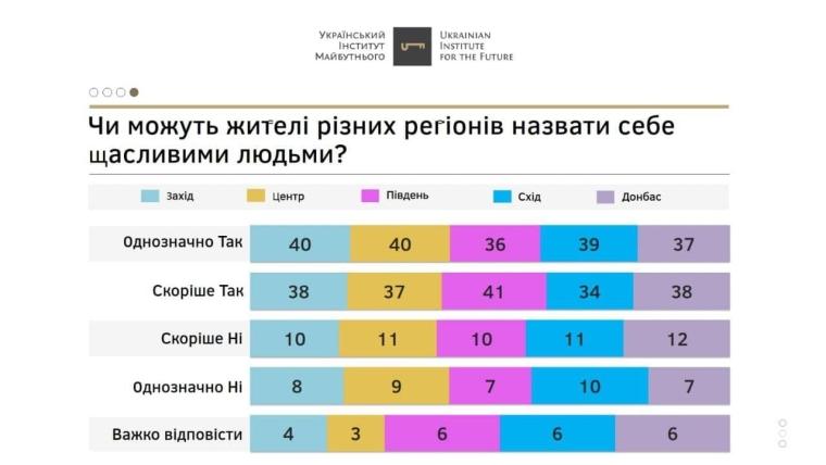 """Відповіді мешканців різних регіонів щодо """"рівня щастя"""" майже не відрізняються"""