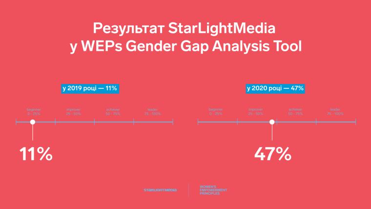 Отчет о прогрессе в сфере гендерного равенства StarLightMedia