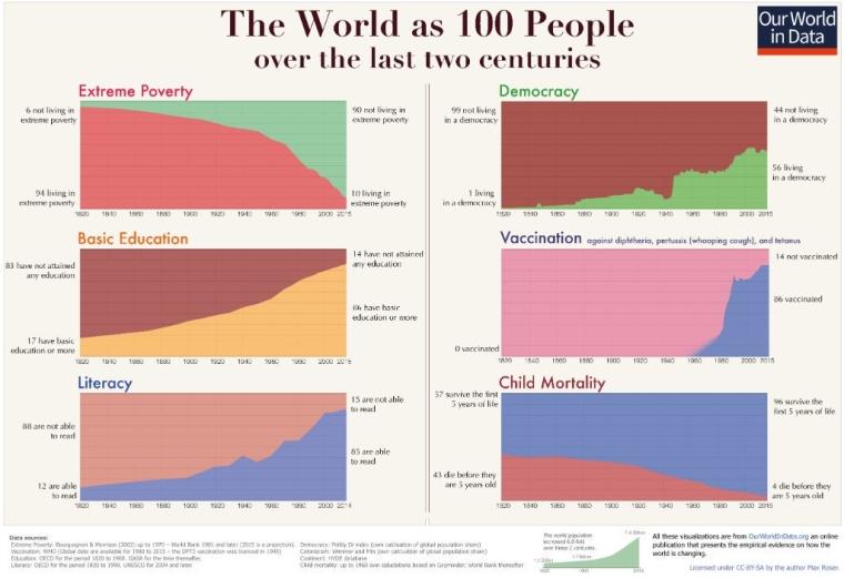 Абсолютная бедность, базовое образование, грамотность, демократия, вакцинация, детская смертность - как изменился мир за 200 лет, по данным платформы Our World in Data