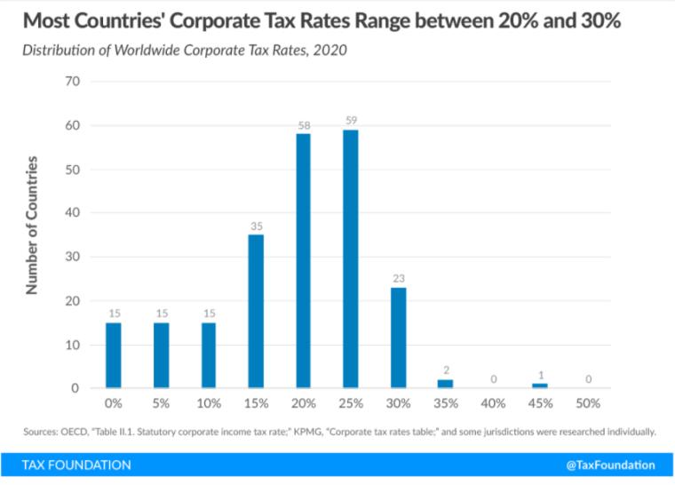 Розподіл ставок податку на прибуток корпорацій