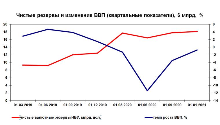 Чисті ЗВР і динаміка ВВП України
