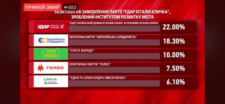 Экзит-пола на выборах в Киевсовет