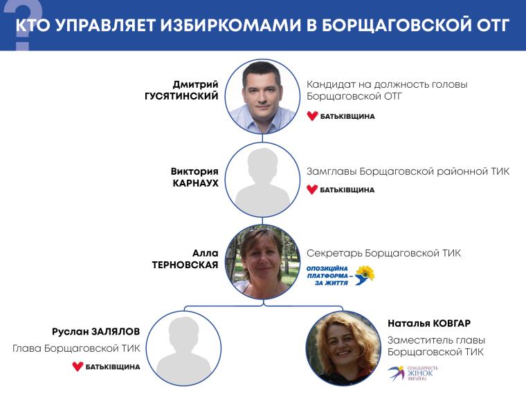 Так, по словам источников, выглядит вертикаль управления в Борщаговском теризбиркоме