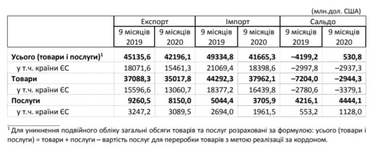 Баланс внешней торговли товарами и услугами за 9 мес. 2019 г. и 9 мес. 2020 г.