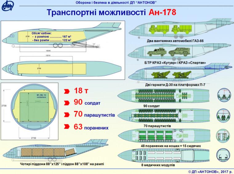Транспортные возможности Ан-178