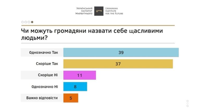39% відповіли, що однозначно вважають себе щасливими