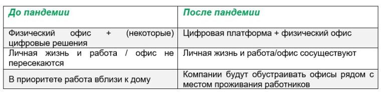 таблица как менялись предпочтения работающих людей до и после пандемии
