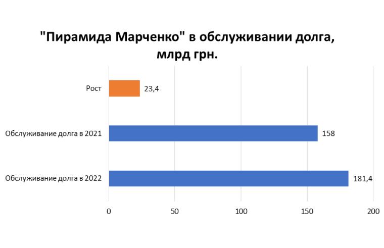 """Джерело: проєкт закону України """"Про державний бюджет на 2022 р.."""""""