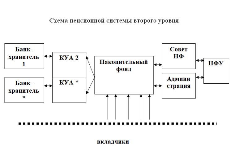 Другий рівень пенсійної системи. Схема
