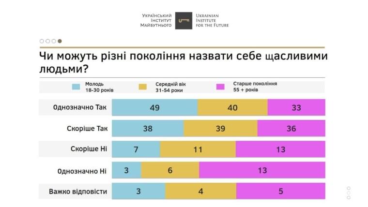 49% молоді однозначно вважають себе щасливими