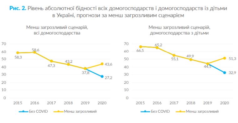 уровень бедности в украине