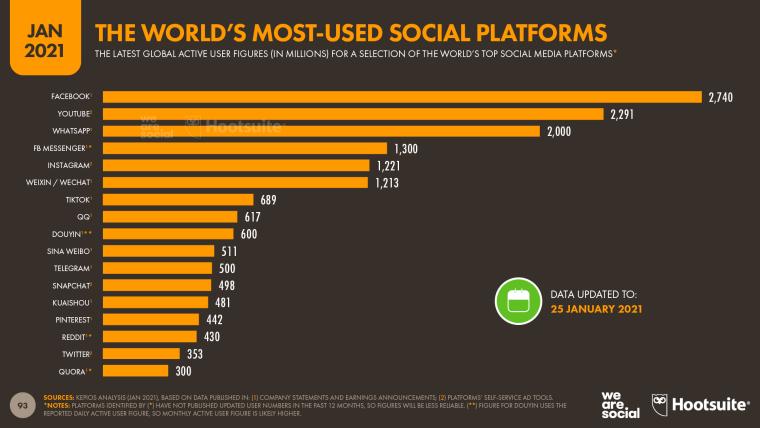 16 наиболее популярных социальных платформ в мире