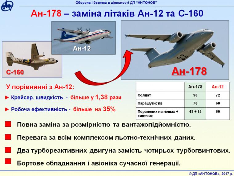 Преимущества Ан-178