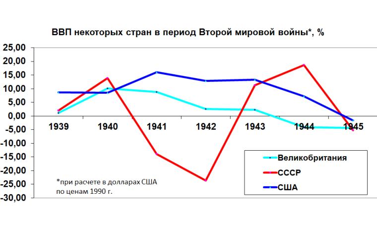 Зміна ВВП Великобританії, СРСР і США в 1939–1945 рр.
