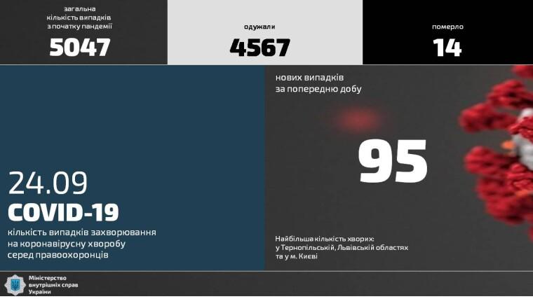 Коронавирус за последние сутки лабораторно подтвердили у 95 сотрудников МВД
