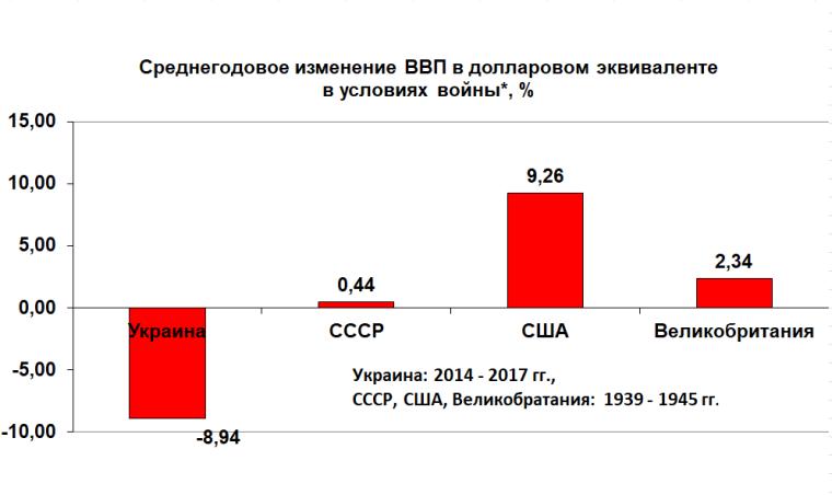 Середньорічна зміна ВВП Великобританії, СРСР і США в 1939-1945 рр..