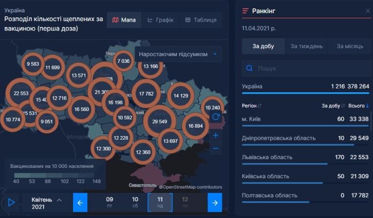 Темпи вакцинації від COVID в Україні
