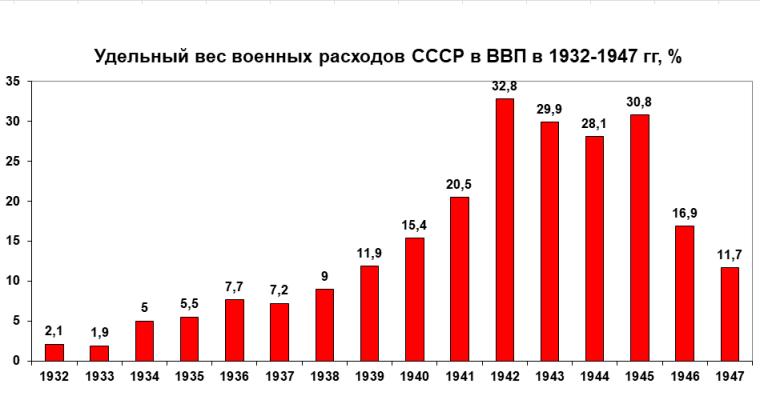 Питома вага військових витрат СРСР в ВВП