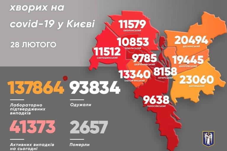 Коронавірус у Києві: кількість заражень за добу впала майже втричі