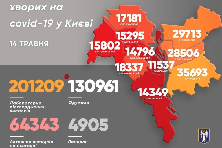 У Києві кількість тих, хто подолав коронавірус, вища за добовий приріст: статистика на 14 травня