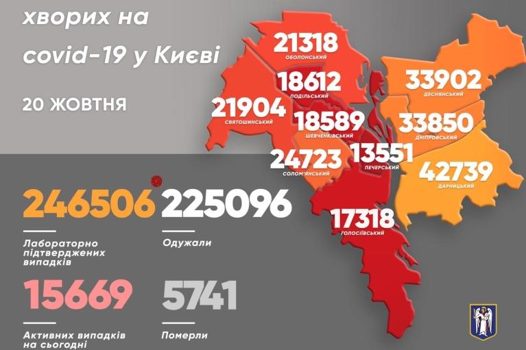 COVID-19 в Киеве: за сутки заболели 1023 человека, 29 больных умерли
