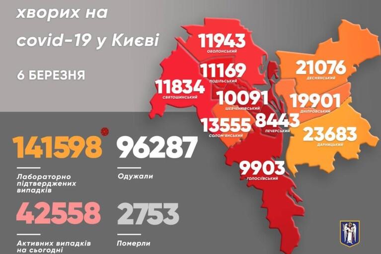 За сутки в Киеве почти 700 новых случаев COVID-19
