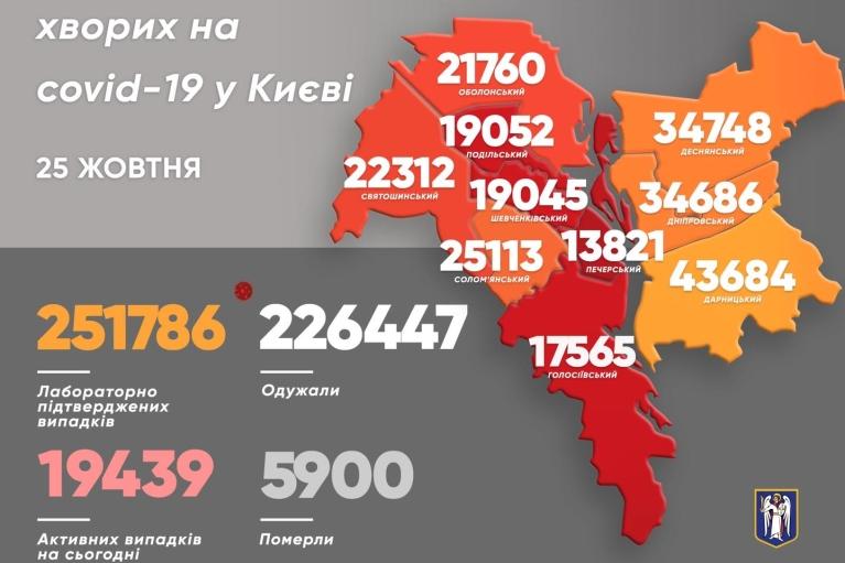 COVID-19 у Києві: за добу зафіксували 546 нових випадків хвороби та 27 смертей