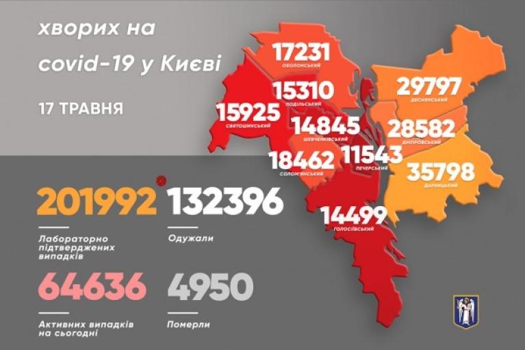 В Киеве прибавилось чуть больше сотни больных COVID-19