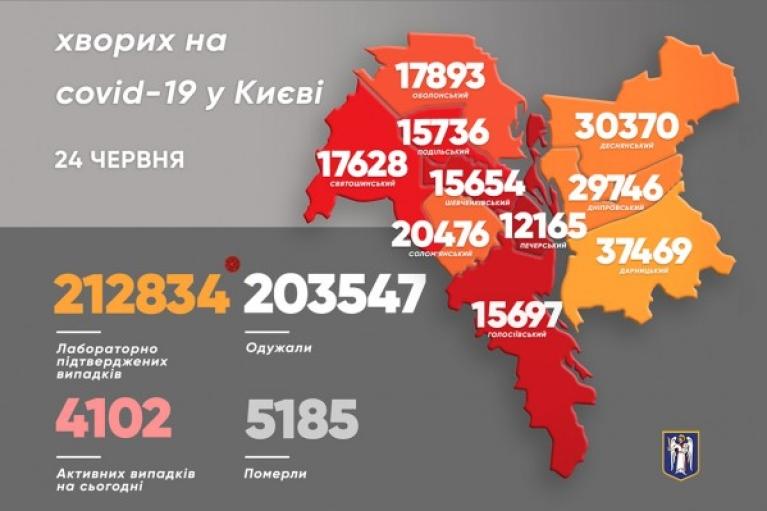 В Киеве впервые за долгое время не зафиксировали ни одной смерти от COVID-19