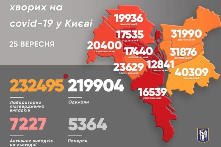 В Киеве почти полтысячи новых COVID-случаев